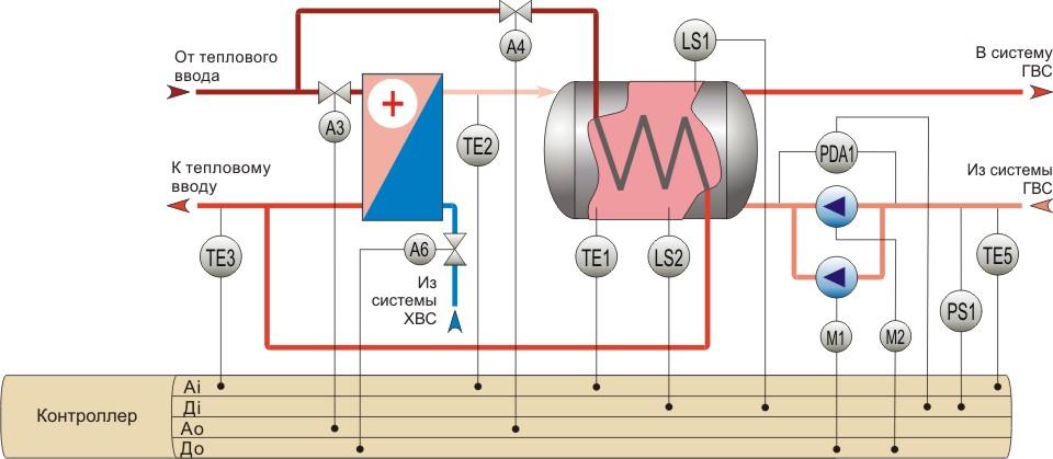 Схема гвс с пластинчатым теплообменником и баком аккумулятором теплообменник для агрессивных средств