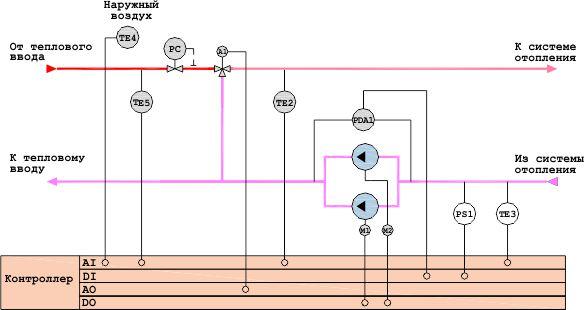 Зависимая система отопления